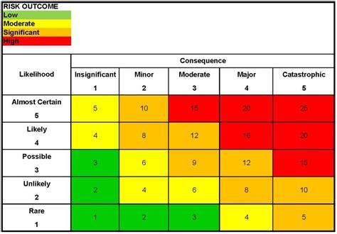 Rick Assessment Grades In Film Alghandourblog Ngo Risk Assessment Template