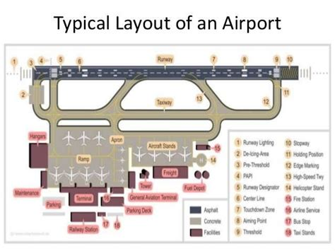 layout of airport terminal building regional planning factors and layout of airport