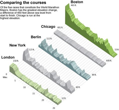 Chicago Marathon Elevation Map boston marathon for vocations regnum christiregnum christi