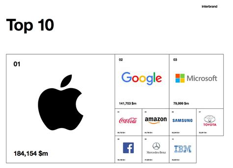 marketsi the 10 most valuable global brands in 2017