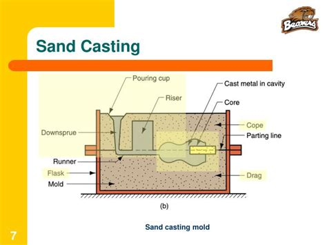 pattern making in casting process ppt ppt ie 337 materials manufacturing processes