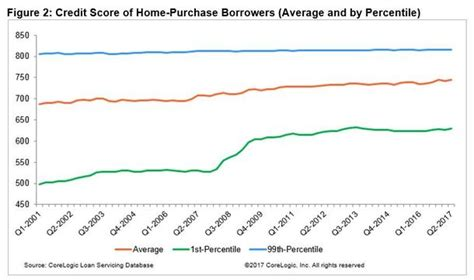 average credit score buy house average credit score to buy a house 28 images average