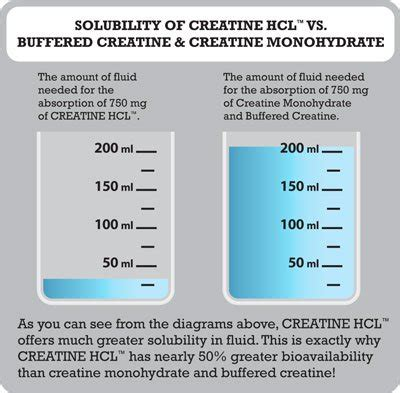 creatine hcl before and after sd pharmaceuticals creatine hcl 120 caps