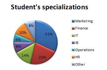 Mba Specializations by Mba Is Definitely Worth The Investment Survey Of Mba