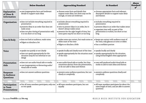 mobile project technology assesment report template 69 best images about rubric on research report