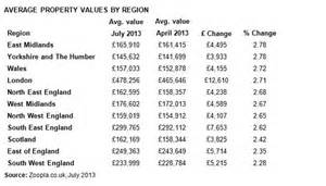 house prices in east midlands and wales rising