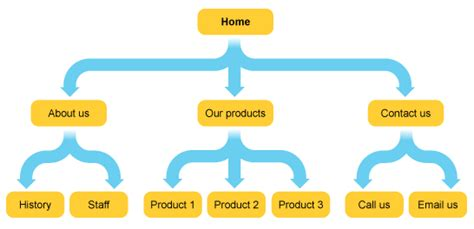 site structure diagram website navigation structure is critical to success