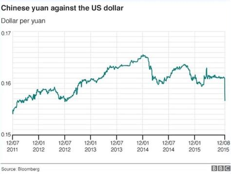 currency converter yuan to usd dollar to yuan chart forex trading