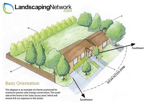 Small Open Concept House Plans Energy Efficient Landscaping Landscaping Network