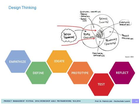 design thinking in business business design thinking