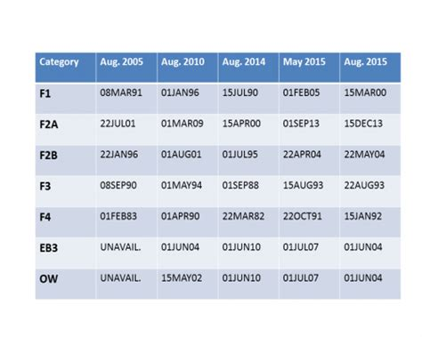 August 2005 Calendar Migration News Visa Bulletin For August 2005 To 2015