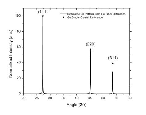 xrd pattern intensity fig 2 normalized intensity versus two theta angle x ray