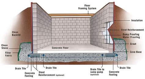 best 25 basement construction ideas on