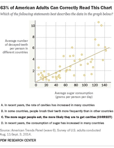 How To Make A Scatter Plot On Paper - the and science of the scatterplot pew research center