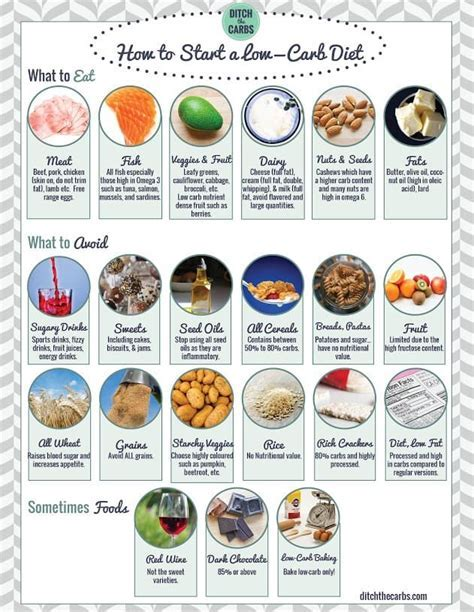 Low Carb Shopping List and pantry guidelines