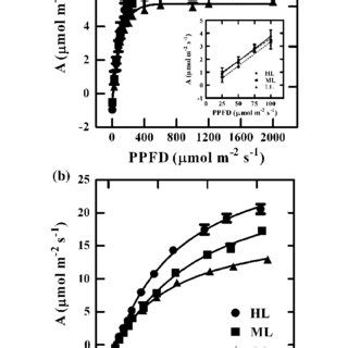 temperature response curve of rates of leaf respiratory co2 release r pdf photosynthetic performance along a light gradient as related to leaf characteristics of a