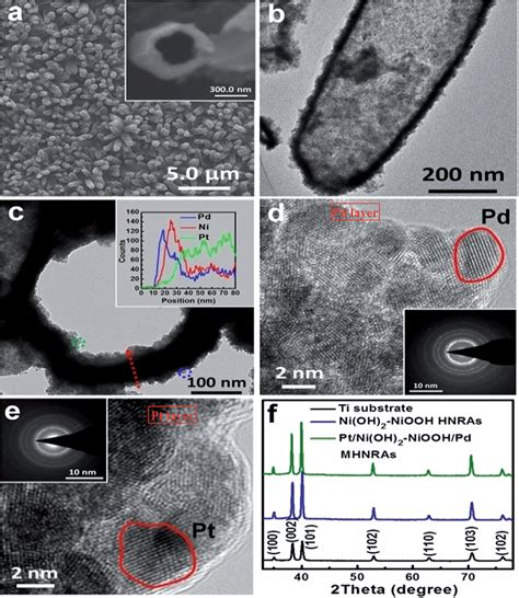 xrd pattern of niooh pt ni oh 2 niooh pd multi walled hollow nanorod arrays