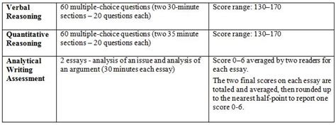 how many test sections are on the sat test information gmat gre cbest rica lsat sat and