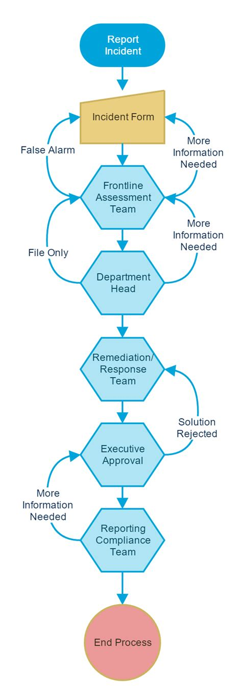 Workflow Exles From The Field Workflow Process Template