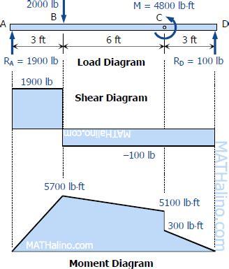 shear and moment diagrams shear and moment diagrams shear and moment diagrams