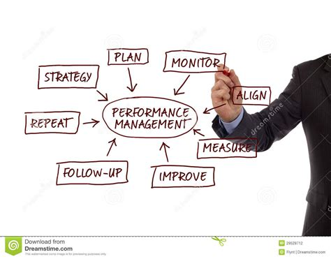 performance management process diagram stock photo image