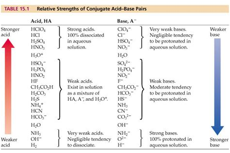 Acid Strength Table by Acid Base Strength Chart Images Frompo
