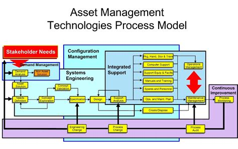 Post Mba Asset Management by The Benefits Of Comparesoft And Asset Management Tech Spikes