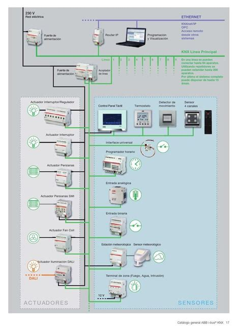 knx home automation wiring diagram efcaviation