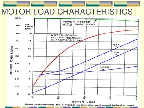 induction motor load torque induction motor load torque 28 images variable speed drives variable voltage fixed frequency