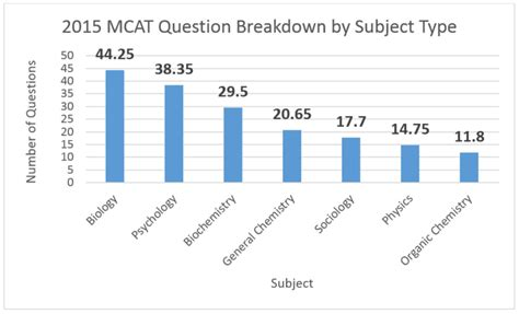 sections on the mcat what you actually need to study for the new mcat