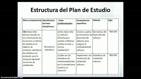 ejemplos de curriculo pre escolar malla curricular youtube