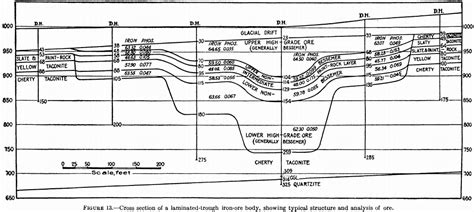 cross section method ore reserve estimation method