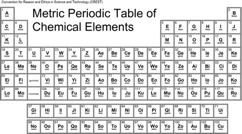 Chemical Elements Table by Periodic Table Neutral Chemistry Initiative Crest
