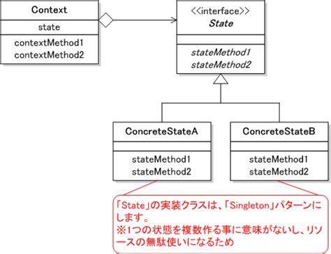 state pattern java exle state パターン 状態を表すオブジェクトを用意し 内包するその状態オブジェクトを切り替えることにより 処理