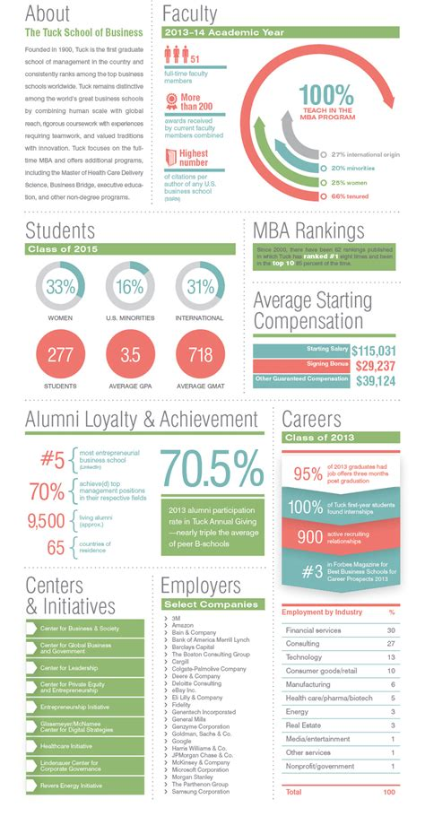 Dartmouth Class Profile Mba by Tuck School Of Business Facts Figures