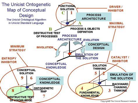 conceptual layout en español conceptual design unicist strategy