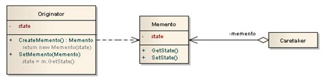 design pattern memento memento sharepoint