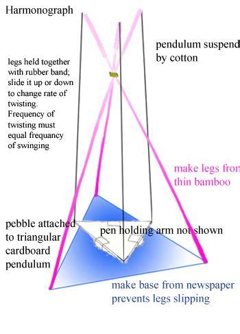 how to make a pendulum swing harmonograph