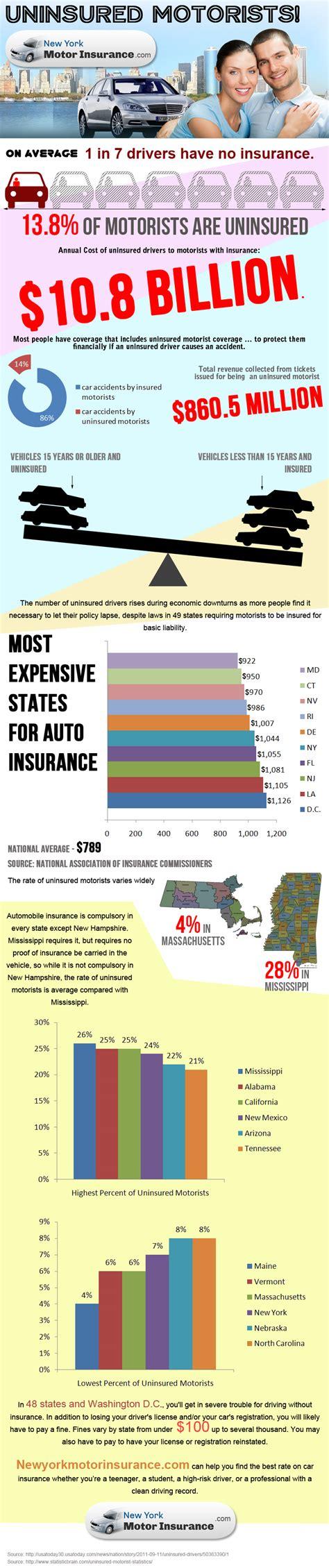 uninsured motors beware of uninsured motorists a look at the uninsured