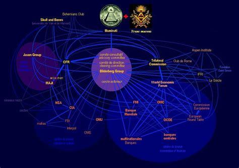 les illuminati nouvel ordre mondial svali et les illuminati michelduchaine