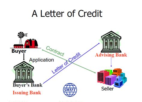 Letter Of Credit Explained Letters Of Credit Explained Open To Export