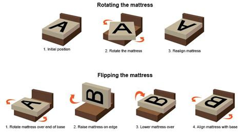 Mattress Rotation by Do I Need To Rotate Or Flip Mattress