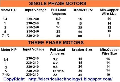 3 phase induction motor load current calculation explain why a single phase induction motor as compared to 3ph induction motor has larger slip