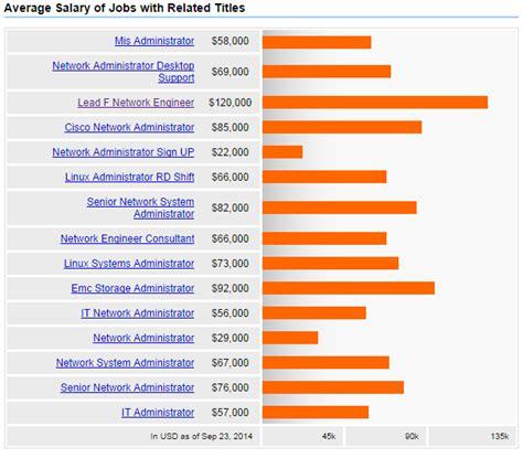 design engineer salary in india storage engineer salary best storage design 2017