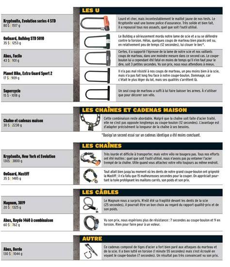 casser cadenas en u l essentiel de la s 233 curit 233 le cadenas dumoulin bicyclettes