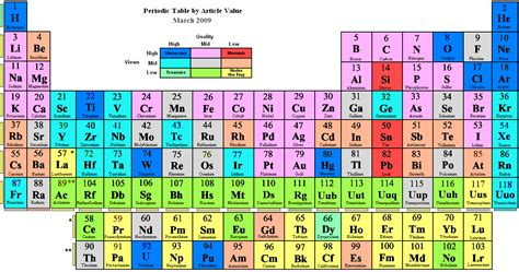 cu tavola periodica file periodic table by article value png