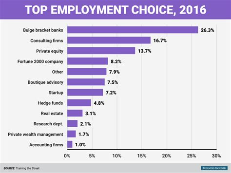 Types Of Mba Workshops by Business Insider Quot Here S Where Mba Students Want To Work