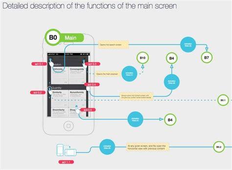 design application flow 11 best mobile app flowchart images on pinterest