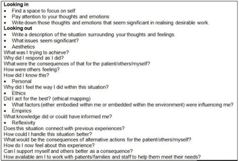 structured reflective template guide to models of reflection when why should you use