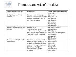 Thematic Essay Format by How To Write A Thesis For A Thematic Analysis Durdgereport886 Web Fc2
